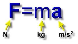 As Três Leis de Newton e o estudo da Mecânica - Física Enem