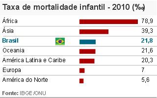 Taxa de Mortalidade Infantil - Geografia