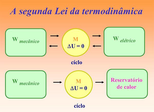 Termodinâmica e suas relações - Física Enem