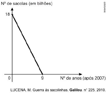 Função Polinomial do 1º grau – Matemática Enem