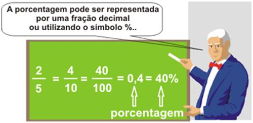 Cálculo de Porcentagem – Matemática Enem