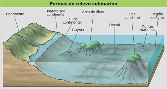 As diferentes formas de relevo - Aula de revisão - Geografia Enem