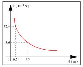 Física Enem