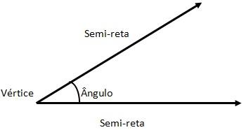 Ângulos e suas classificações – Matemática Enem