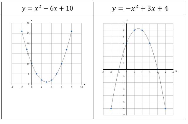 Funções Lineares e Funções Quadráticas