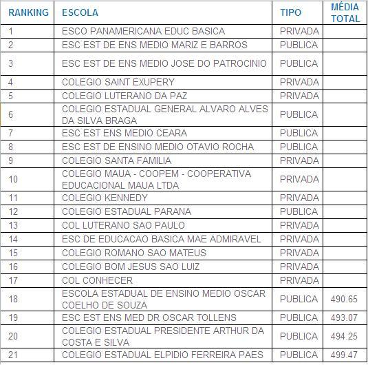 Piores Escolas Porto Alegre