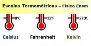 escalas termométricas destaque