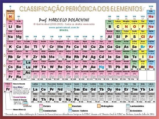 Classificação da tabela periódica