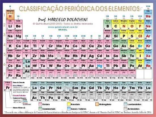 Tabela Periódica Enem