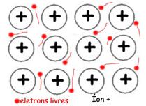 Nuvem Eletrônica - ligações químicas