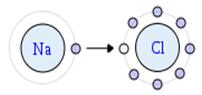 Exemplo de ligação iônica NaCl