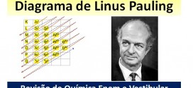 diagrama de linus pauling destacada
