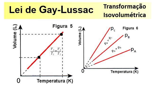 gay-lussac