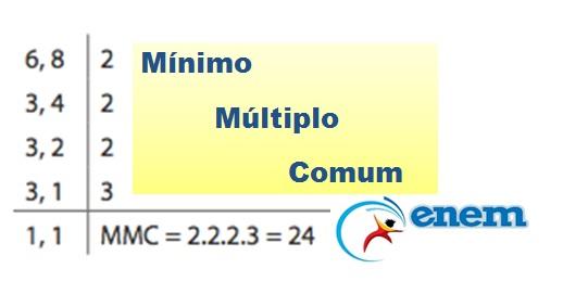 Mínimo Múltiplo Comum e Divisores – Matemática Enem