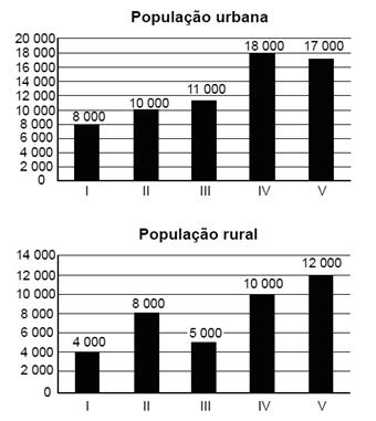 Gráfico de exercício sobre razão e proporção