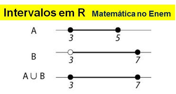 Intervalor em R
