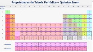 propriedades da Tabela Periódica
