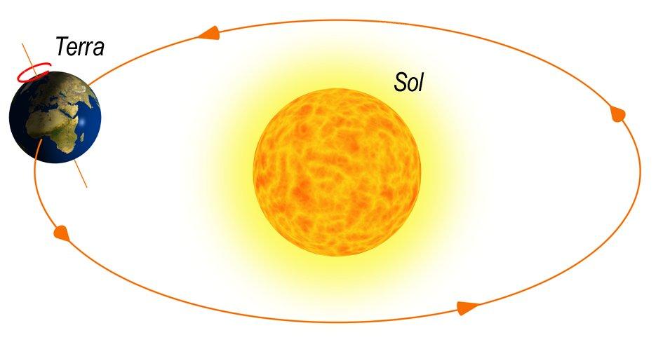 A Terra gira em torno do Sol