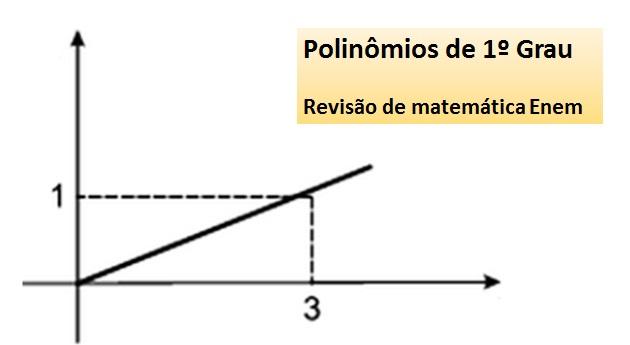 Polinômios de 1º Grau