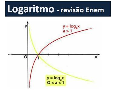 logaritmo revisão enem
