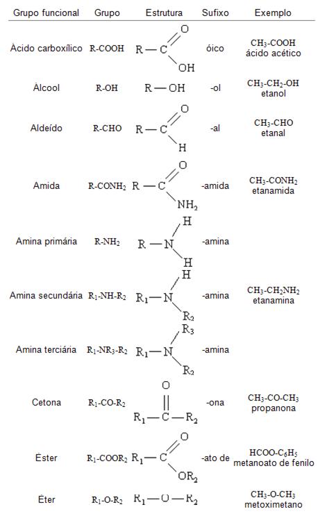 Exercícios de Funções orgânicas - Química Enem