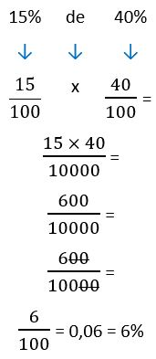 Como calcular porcentagem de porcentagem