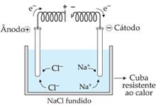 eletrólise do NaCl