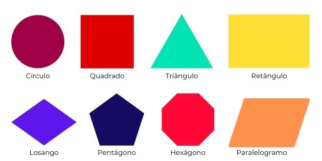 Quais são as figuras planas
