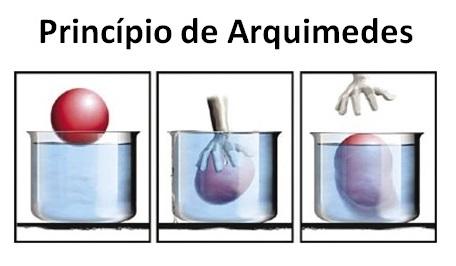Princípio de Arquimedes – Aula de revisão para Física Enem