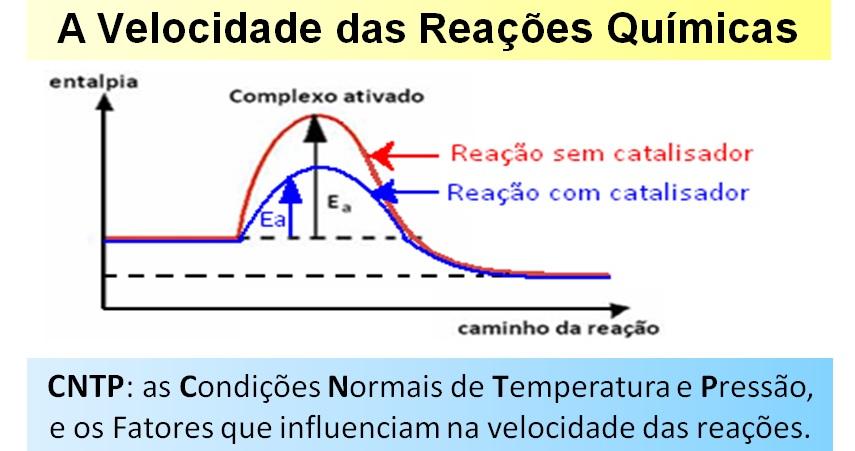 velocidade reações químicas
