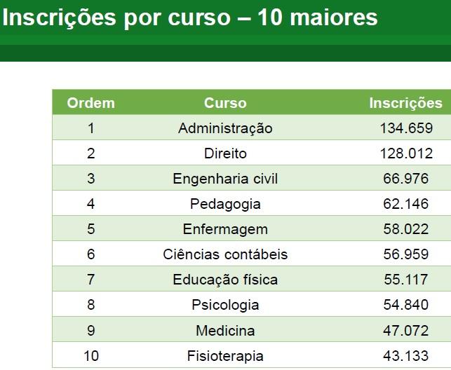 10 cursos mais procurados Prouni 2015 2