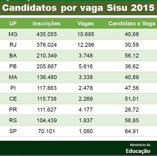candidatos por vaga sisu 2015 junho