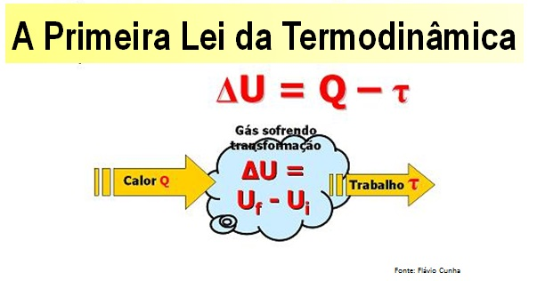 A 1ª Lei da Termodinâmica