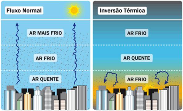 Poluição - inversão térmica