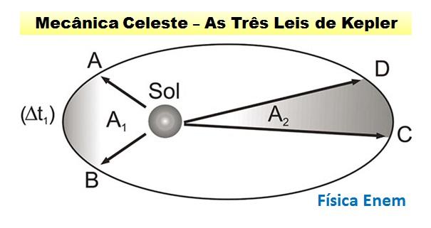 A Mecânica Celeste - As Três Leis de Kepler