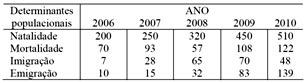 tabela população