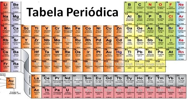 tabela periódica destacada
