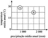 Biomas Braisleiros - Questão 3