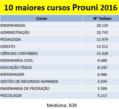 10 maiores cursos Prouni 2016