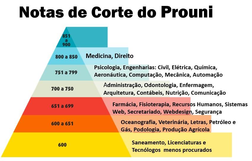 pirâmide notas de corte prouni