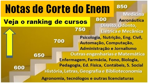 As Notas de Corte do Sisu, do Fies e do Prouni