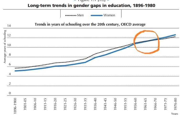 mulheres com mais anos de estudo que os homens - dia da mulher