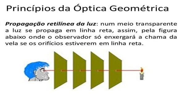 princípios da propagação da luz - óptica enem