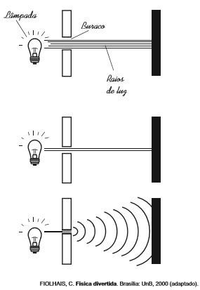 Questão 2 - Ondas da luz