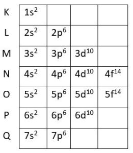 Diagrama de Linus Pauling completo