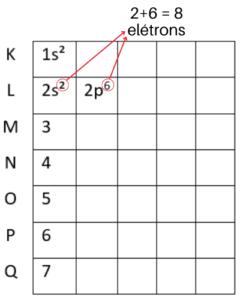 Diagrama de Linus Pauling nível L