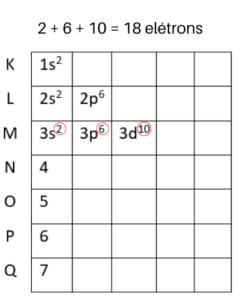 Diagrama de Linus Pauling nível M