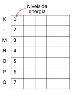 Níveis de energia
