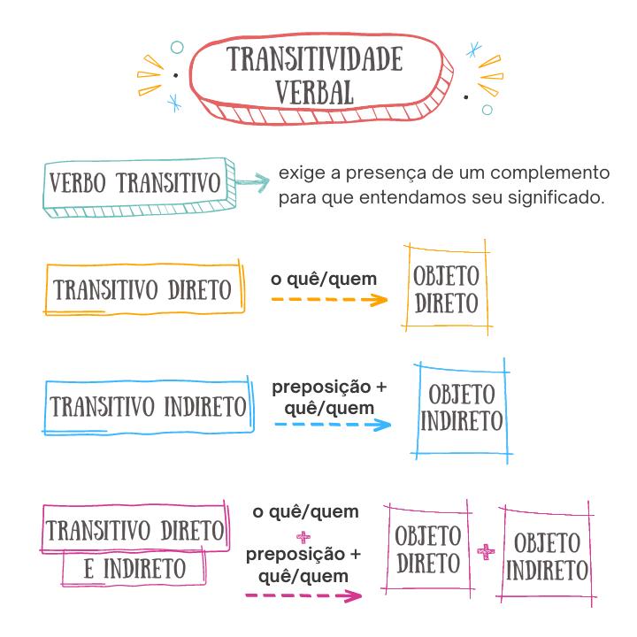 Resumo de transitividade verbal