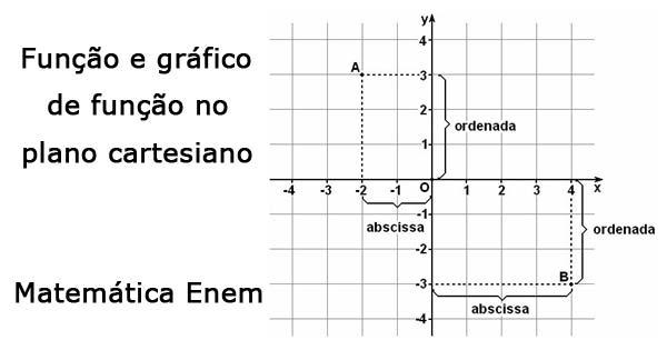 Função e gráfico em um Plano Cartesiano